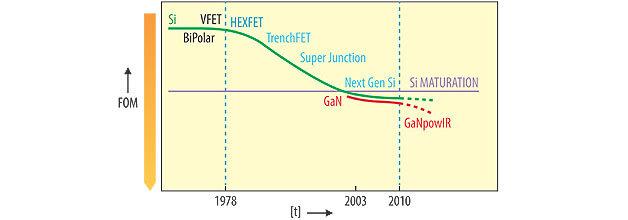 Bild 1. Verlauf der Verbesserungen von Power-Management-Bausteinen über die letzten drei Jahrzehnte. Die Leistungs-Kenngröße Figure of Merit (FOM) hat sich für Leistungsbausteine auf Siliziumbasis wesentlich verbessert. Künftige, nicht auf Silizium beruhende Materialien werden den Trend zu einer besseren Energieumwandlung und einem effizienteren Power-Management weiter beschleunigen.