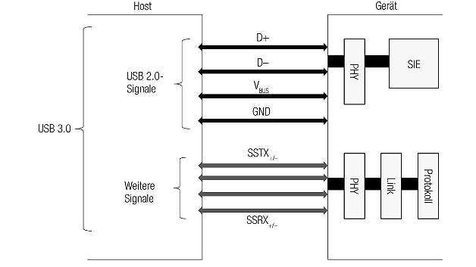 Bild 1: USB-3.0-Architektur