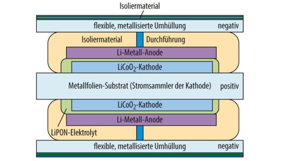 Bild 1. Aufbau einer Double-Sided-Elementarzelle.
