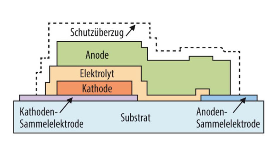 """Bild 5. Aufbau einer """"Solid State Battery"""" von Cymbet."""
