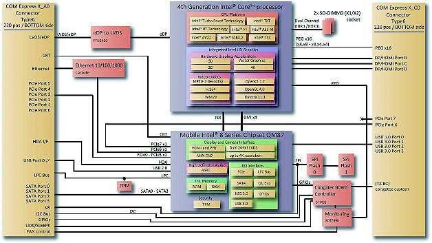 Bild 3: Mobiles Intel QM87 Express Chipset
