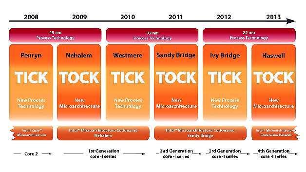 Bild 1: Same procedure as every year: Der »Haswell« ist der jüngste Schritt in Intels »Tick-Tock«-Strategie