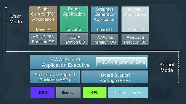 Bild 1: Typische Singlecore-Architektur mit mehreren ARINC-653-Partitionen