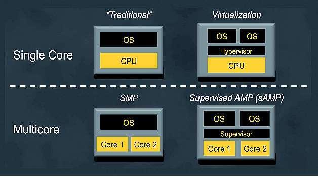 Bild 2: Mögliche Software-Konfigurationen; beliebige Kombinationen dieser primären Konfigurationen können genutzt werden, um erweiterte Konfigurationen zu realisieren