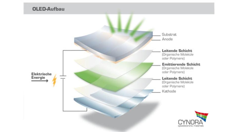 Der grobe Aufbau einer OLED. Für das Projekt wird bei der emittierenden Schicht angesetzt.