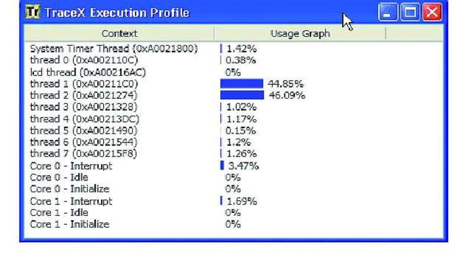 Bild 4: Dieses Verarbeitungsprofil zeigt, wie viel CPU-Zeit auf die einzelnen Threads entfällt