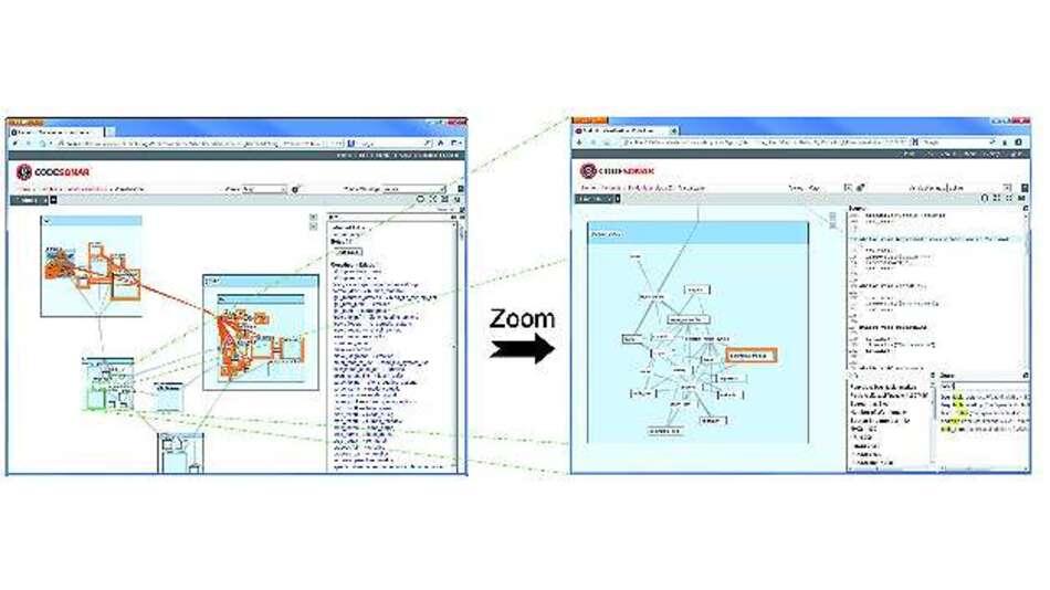 Bild 1: Die Ansicht der obersten Hierarchieebene (links) gibt die Beziehungen zwischen den Komponenten in abstrakter Form wieder. Mit zunehmendem Zoomfaktor (rechts) werden immer mehr Details sichtbar, bis schließlich die einzelnen Funktionen zu erkennen sind.