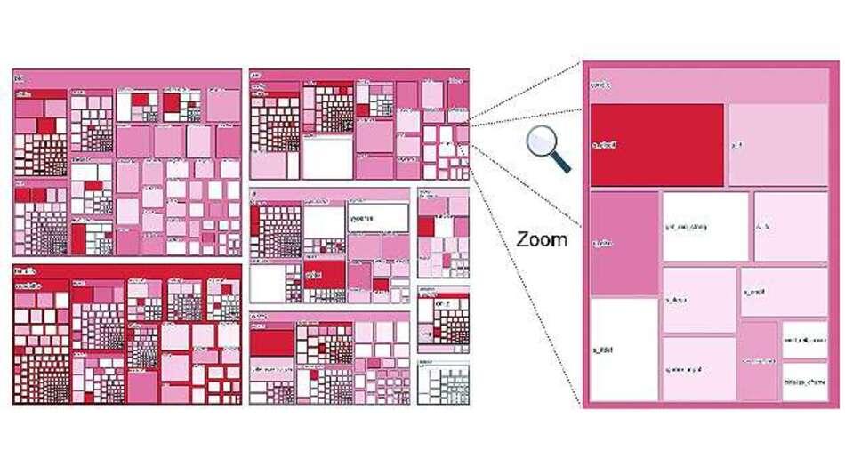Bild 2: Treemap-Darstellung eines mittelgroßen Programms (ca. 200 KLOC). Die Intensität der Farbe zeigt an, wie viele Static-Analysis-Warnungen in den einzelnen Teilen vorkamen.