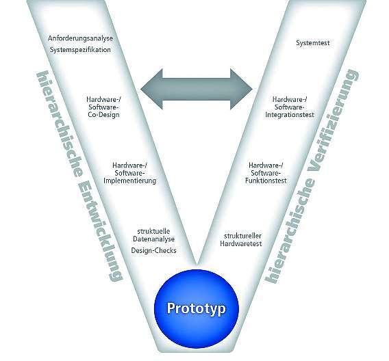 Bild 1: Definition von hierarchischer Entwicklung und Verifikation nach dem V-Modell