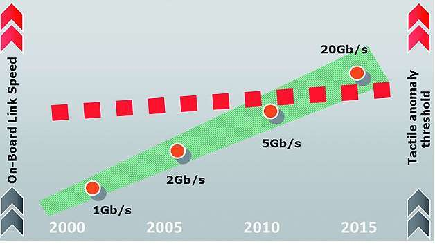 Bild 3: Das Abgreifen von Gigabit-Signalen erreicht eine kritische Grenze