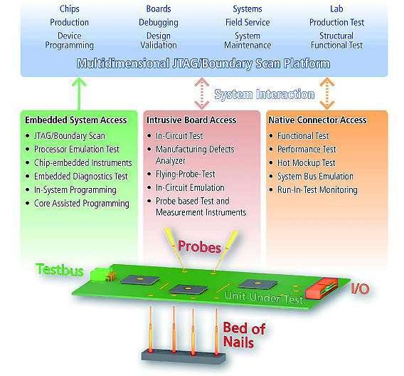 Bild 4: Klassifizierung der elektrischen Zugriffsstrategien auf Board-Ebene