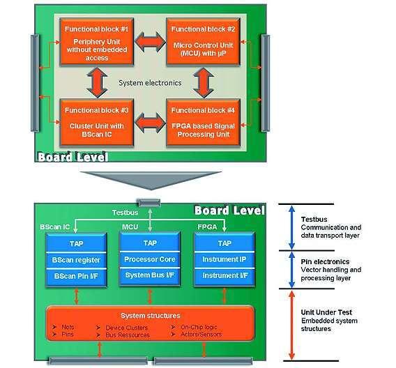 Bild 5: Prinzip der Transformation durch Embedded System Access
