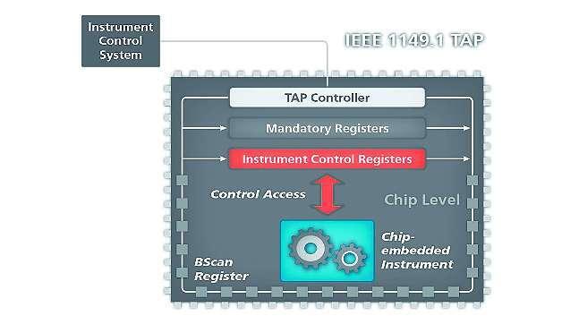 Bild 6: Boundary-Scan-IC mit Chip-embedded Instrument