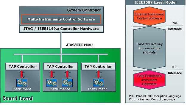 Bild 8: Strukturierter Zugriff auf Chip-embedded Instrumente durch IEEE P1687