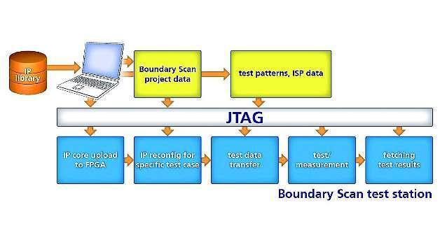Bild 9: Automatisches IP-Handling bei »ChipVORX«