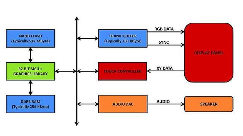 Bild 1: Herkömmliches Systemdesign für intelligente Displays