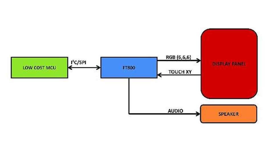 Bild 2: Ein höher integriertes System mit dem »FT800« von FTDI