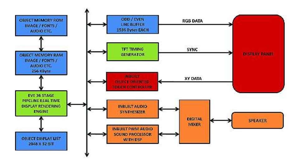 Bild 3: Objektorientierte Display-Architektur der »EVE«-Plattform von FTDI