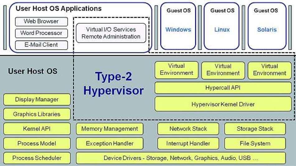 Bild 1: Der Typ-2-Hypervisor setzt auf einem vollwertigen Betriebssystem auf und nutzt die Gerätetreiber des Betriebssystems, unter dem er läuft