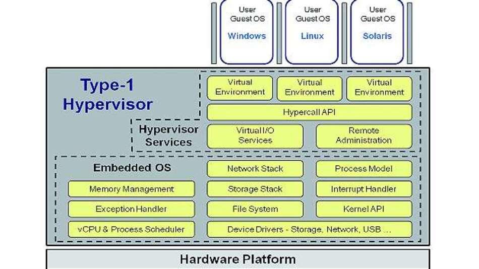 Bild 2: Der Typ-1-Hypervisor läuft ohne weitere Software direkt auf der Hardware, wobei er weniger Ressourcen verbraucht, aber selbst über alle Hardware-Treiber verfügen muss