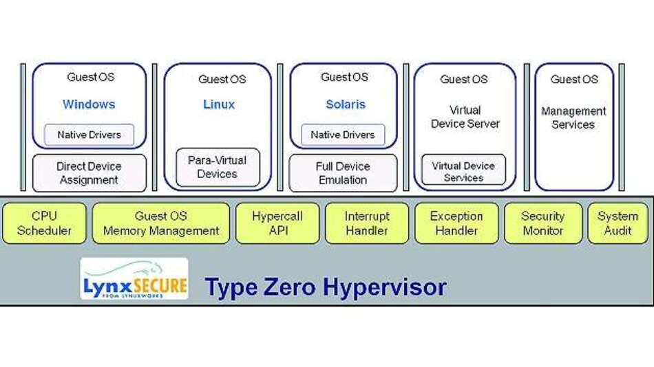Bild 3: Der Typ-0-Hypervisor