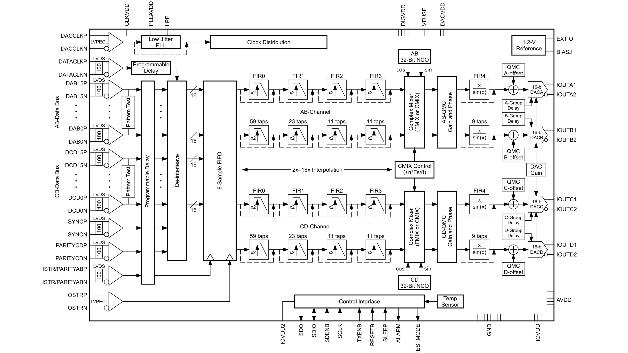 Bild 1: Blockschaltbild des DAC34H84