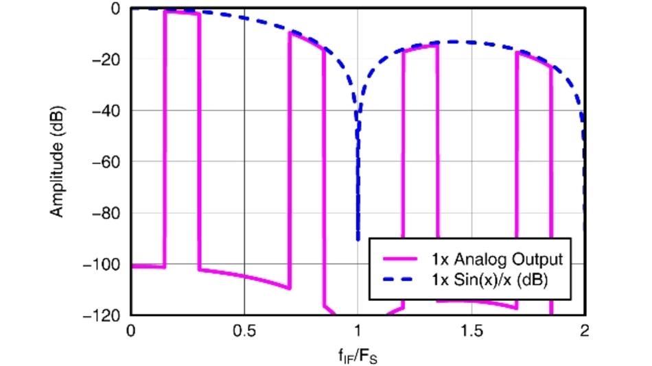 Bild 2: Ausgangsspektrum des DACs ohne Interpolation
