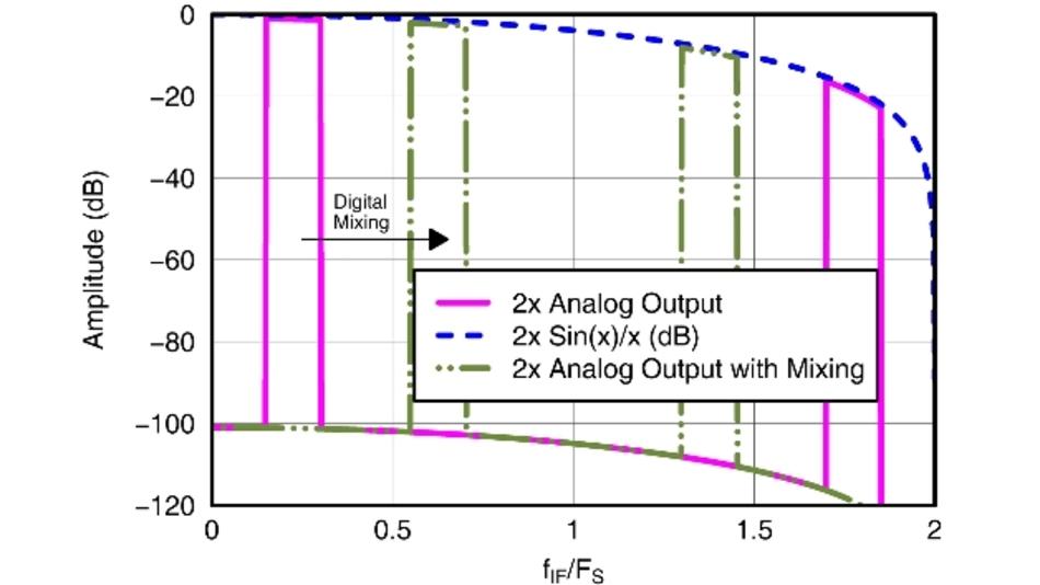 Bild 3: Ausgangsspektrum des DAC bei einem Interpolationsfaktor von 2