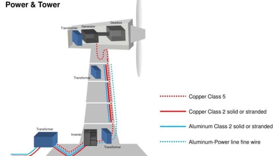 Die Leitungskabel in einer Windkraftanlage können durchgängig oder segmentiert verlegt werden.
