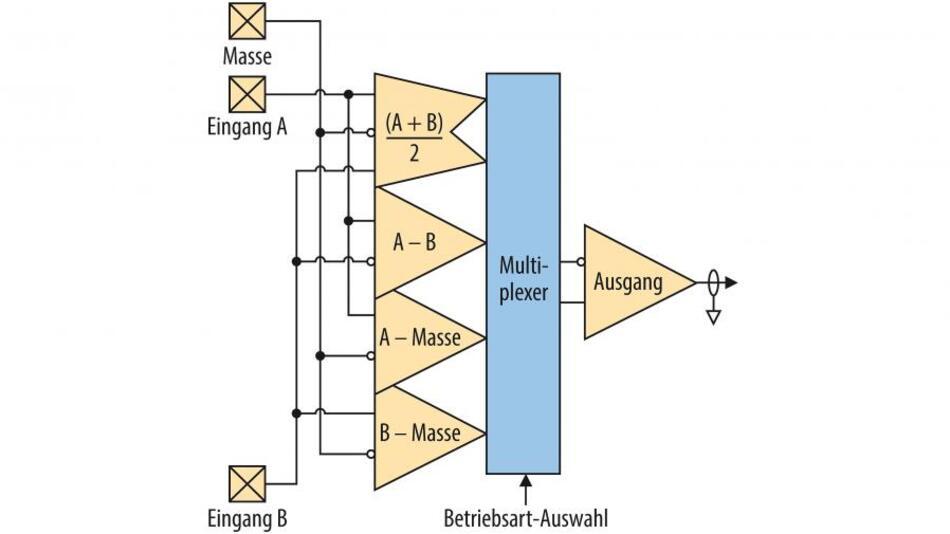 Bild 1. Blockschaltung eines Tastkopfs, der die Messung von differenziellen, unsymmetrischen und Gleichtakt-Spannungen über eine einzige Verbindung mit dem Testobjekt erlaubt.