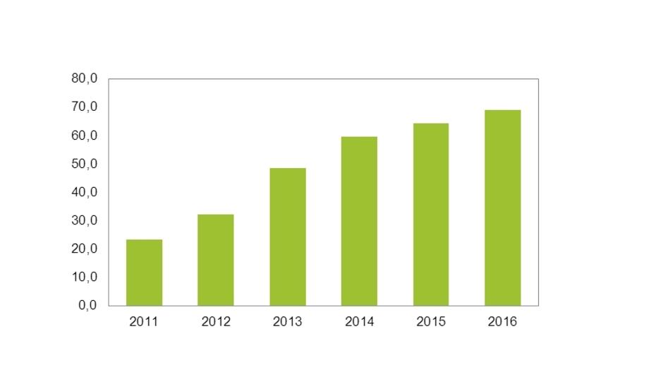 Die Nachfrage nach Vorprodukten für die Herstellung von LEDs im MOCVD-Prozess steigt bis 2016 jedes Jahr um 17 Prozent von 38 t (2011) auf 69 t.