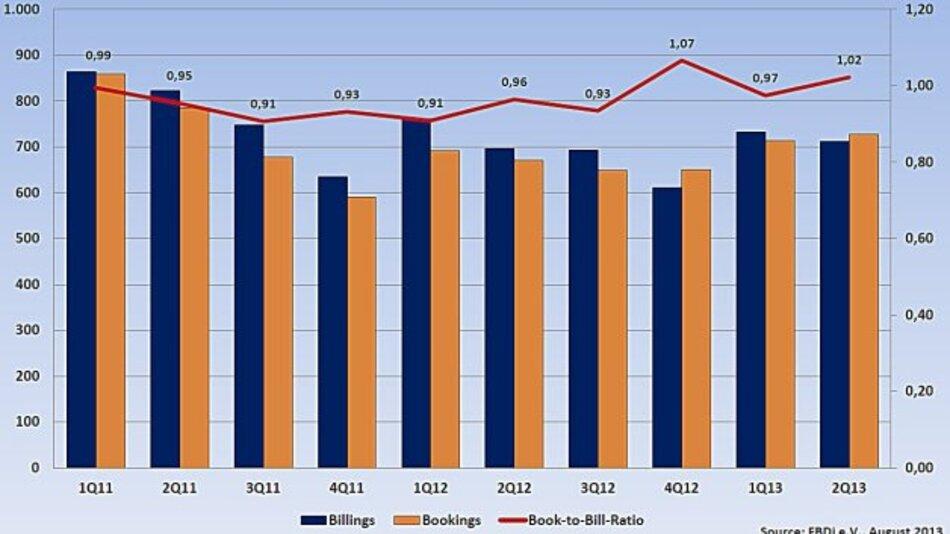 Deutsche Bauelemente-Distribution wächst wieder