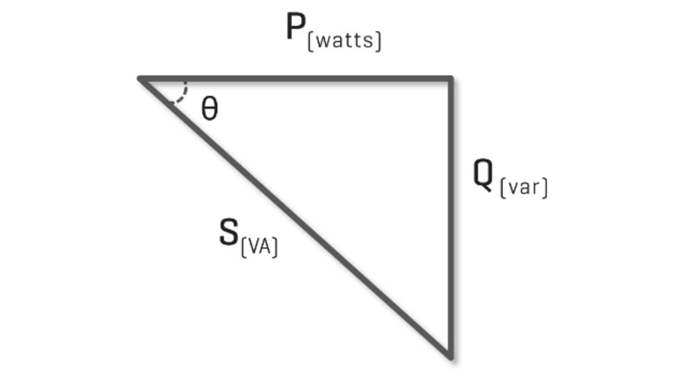 Bild 1: Die Scheinleistung S ist die Vektorsumme aus Wirkleistung P und Scheinleistung Q