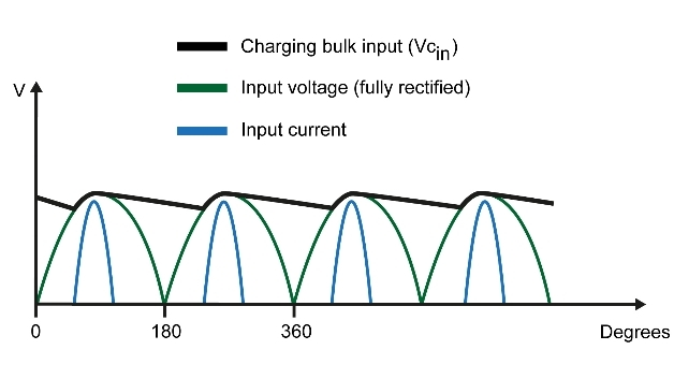 Bild 2: Spannungs- und Stromverläufe an einem Gleichrichter-Schaltkreis
