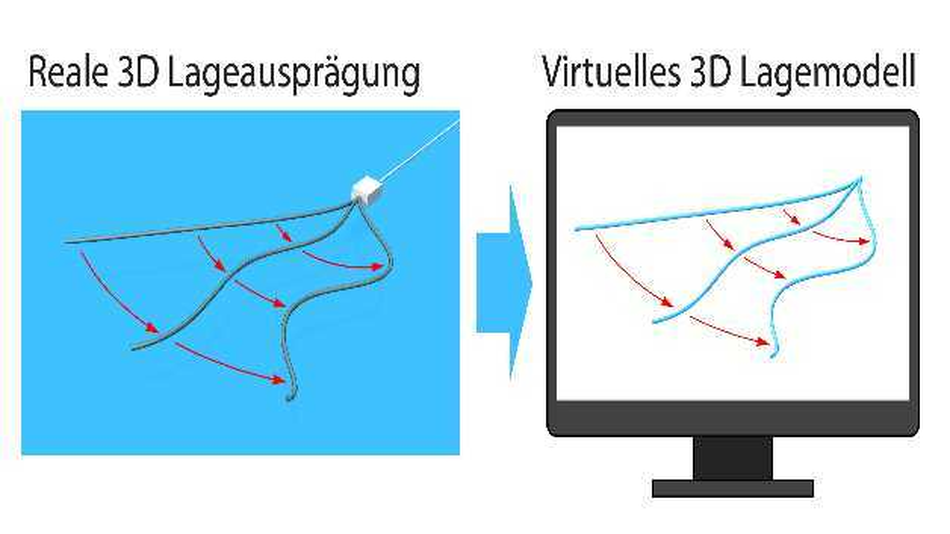 Der Formsensor erkennt seine Position und Lageausprägung im Raum und überträgt die in seinem Inneren gemessenen Werte auf ein virtuelles 3D-Modell.