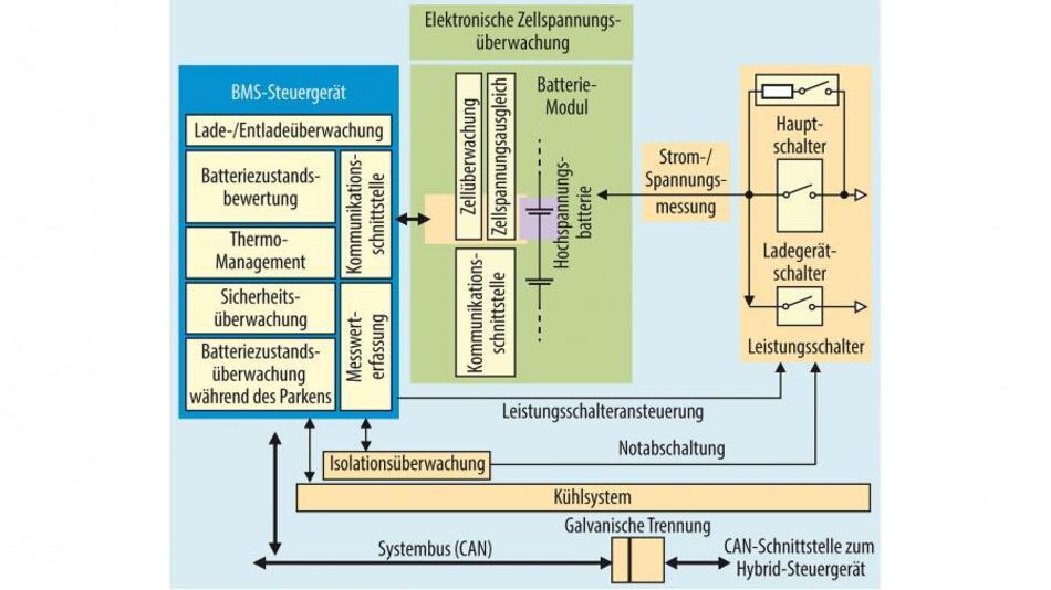 Bild 1. Das Batterie-Management-System eines Elektrofahrzeuges mit allen relevanten Komponenten.