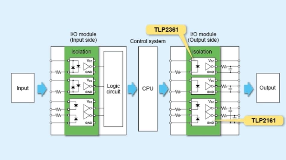 Beispiel für den Einsatz einer Steuerung in einer industriellen Umgebung: Ein- und Ausgangssignale werden mit den Optokopplern TLP2361 und TLP2161 vom Steuerungssystem isoliert.