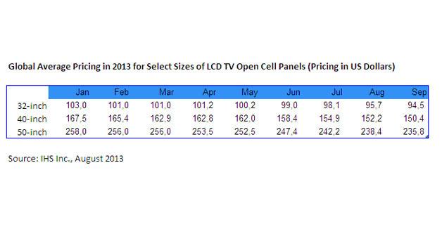 Die Preisentwicklung großformatiger LCD-Panels in diesem Jahr.