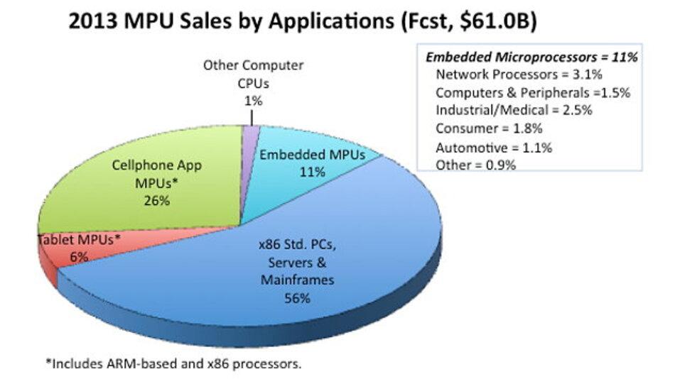 Umsatzprognose für Prozessoren