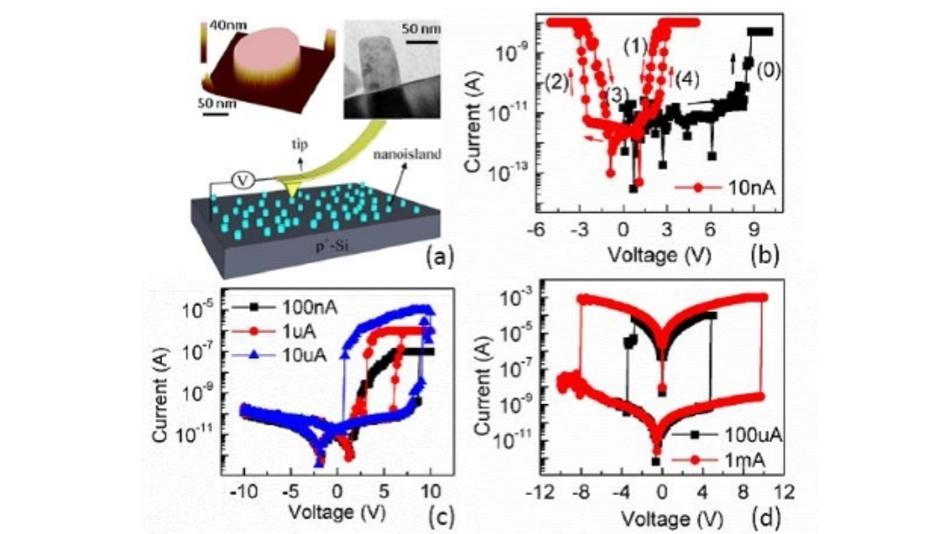 Eine Reihe von Bildern, die die Nano-Zinkoxid-Insel auf Silizium und die drei Betriebsmodi zeigt.