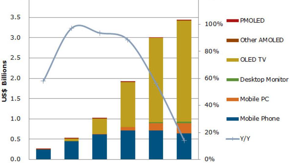 Die Entwicklung des Marktes für OLED-Materialien nach Umsatz und Anwendung.