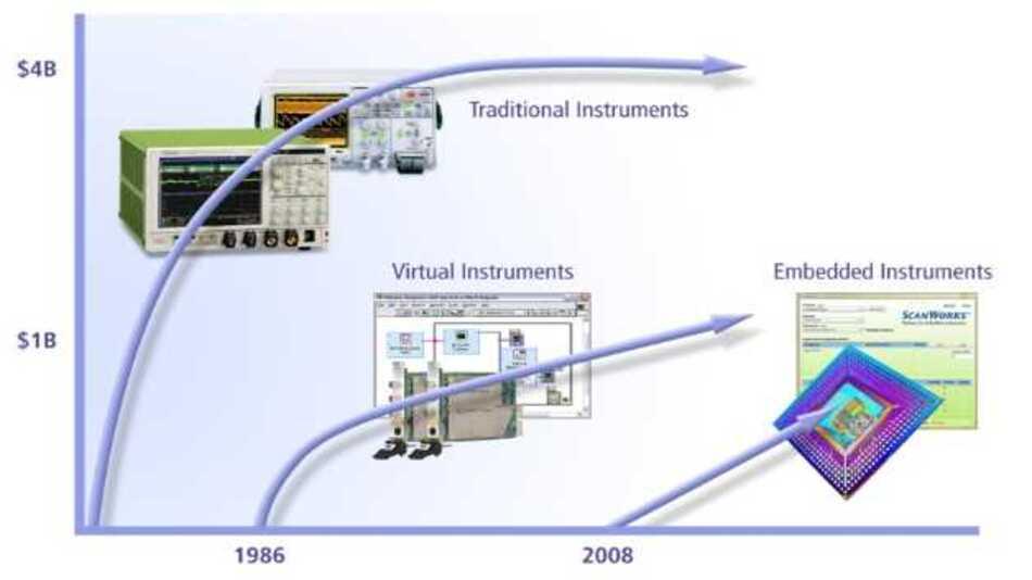 Die Entwicklung der Debugging-, Validierungs- und Test-Technologien zeigt den Übergang von großen und teuren externen Instrumenten und Testsystemen, hin zu virtueller Instrumentierung auf Basis modularer Hardware (Leiterplatten) und zur Instrumentierung, die in Chips eingebettet ist.