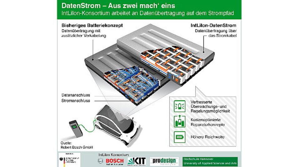 IntLiIon-Konsortium arbeitet an mehr Batterieleistung für Elektrofahrzeuge.