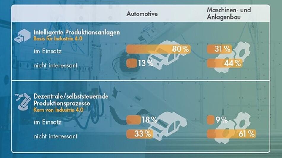 Die Maschinen- und Anlagenbauer schätzen das Potenzial von Industrie 4.0 deutlich niedriger ein als die Automobilzulieferer.