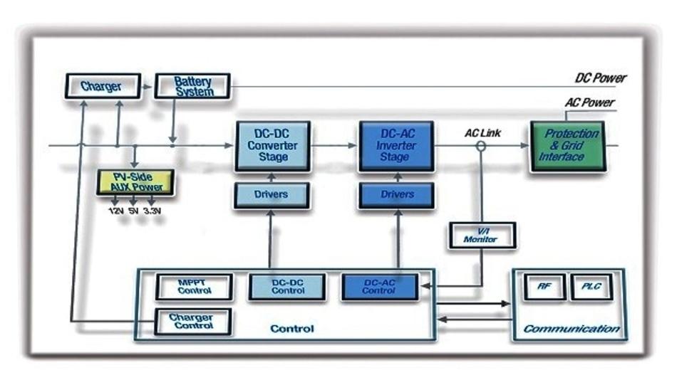 Funktionsblockschaltbild eines modernen netzgekoppelten Wechselrichters