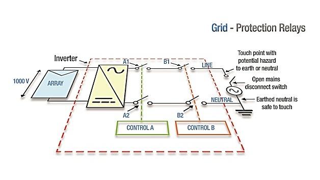 Elektromagnetische Relais: Erstklassiger Netzschutz für PV-Inverter ...