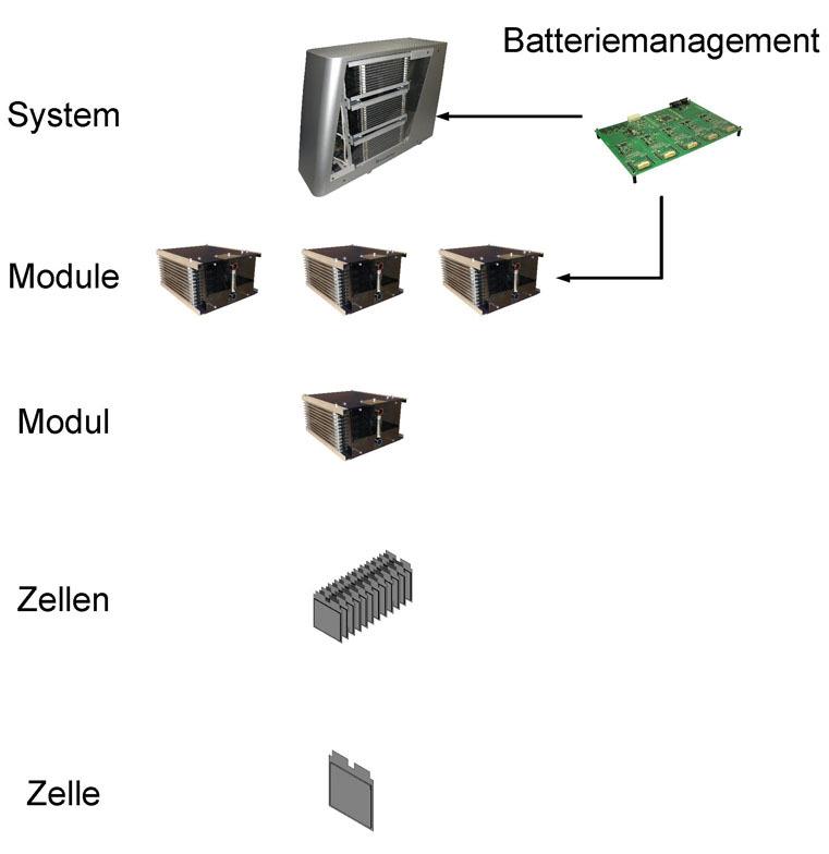 Bild 1. Systemdesign des Energiespeichers von der Zelle bis zum Modul.