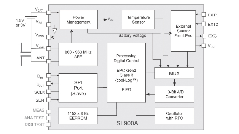 Blockschaltbild des SL900A