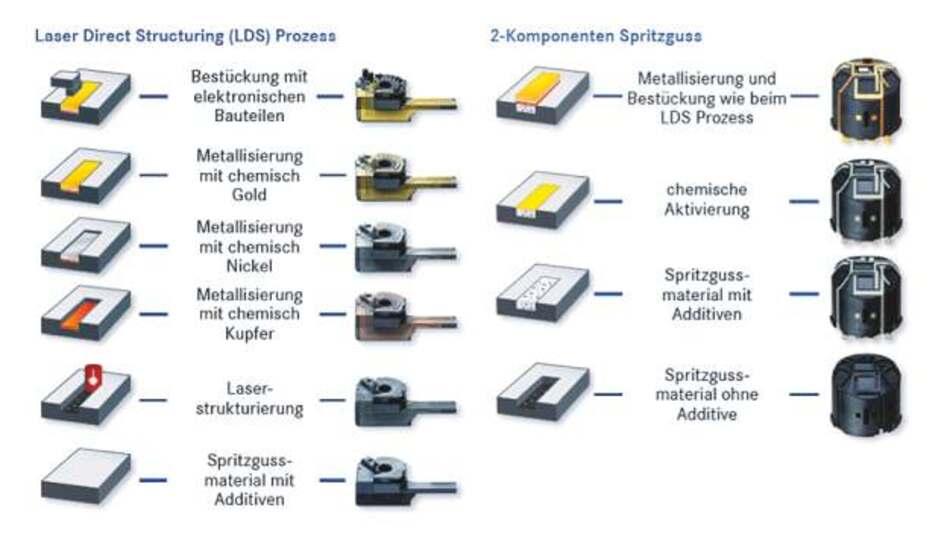 Hartings 3D-MID-Fertigungstechnologien