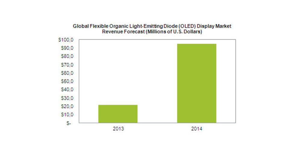 Der Markt für flexible OLED-Display in diesem und im nächsten Jahr.